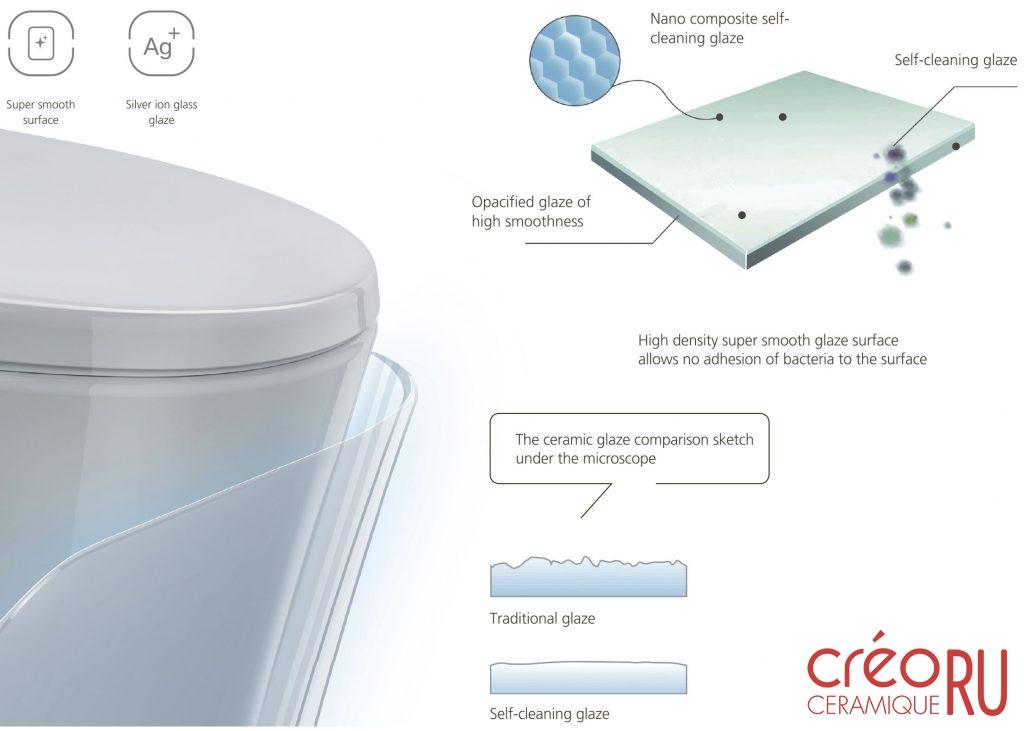 Nano glaze патентованное покрытие унитазов, раковин и биде Creo